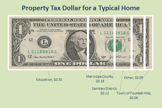 Property Tax Dollar for a Typical Home