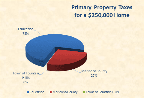 Primary Property Taxes