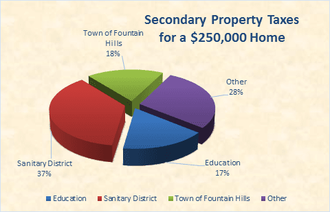 Secondary Property Taxes