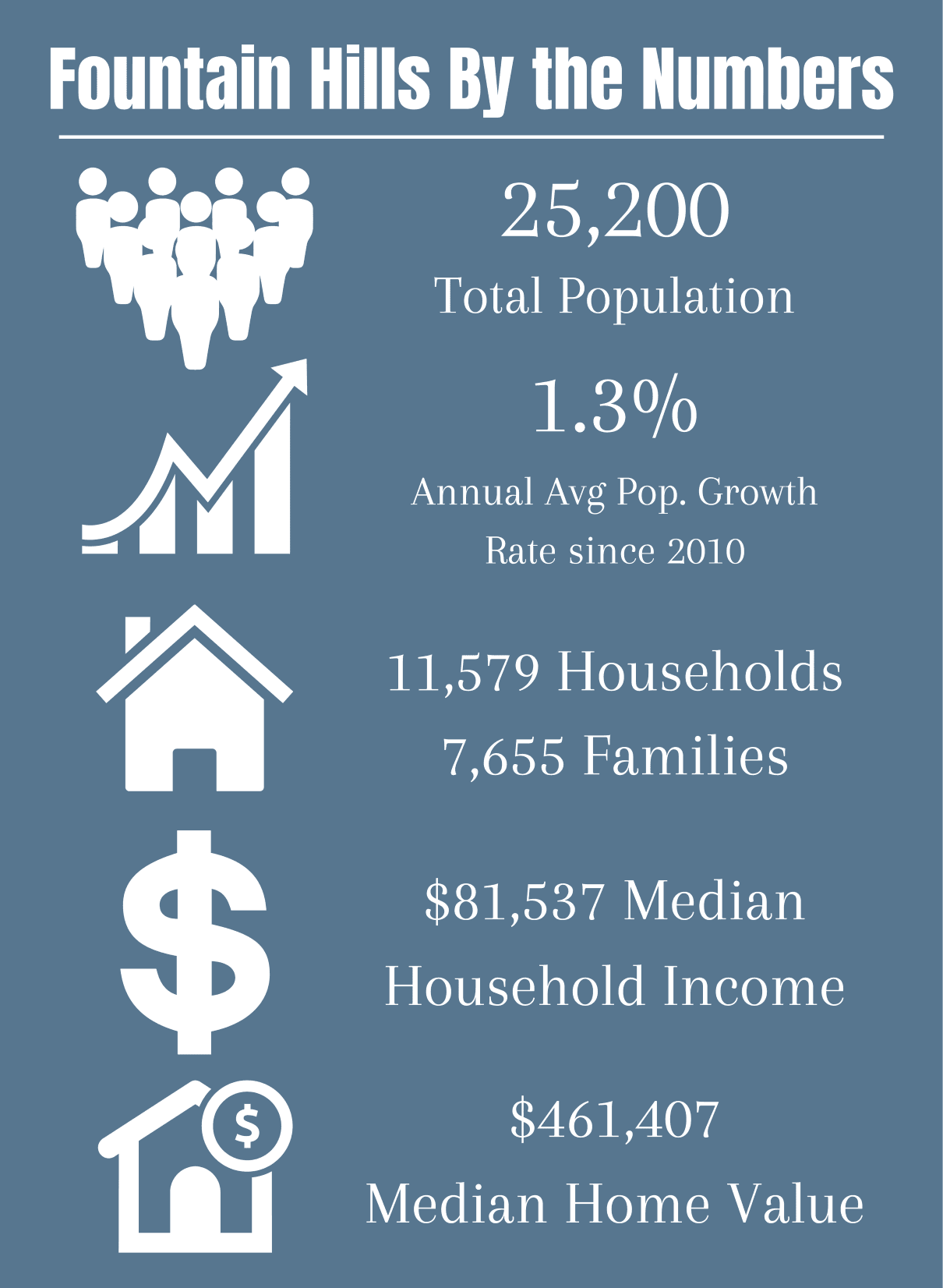 Fountain Hills by the numbers