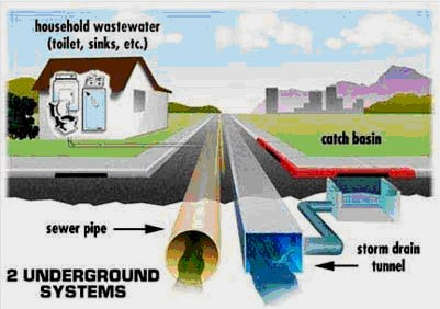Storm Water Management Graphic